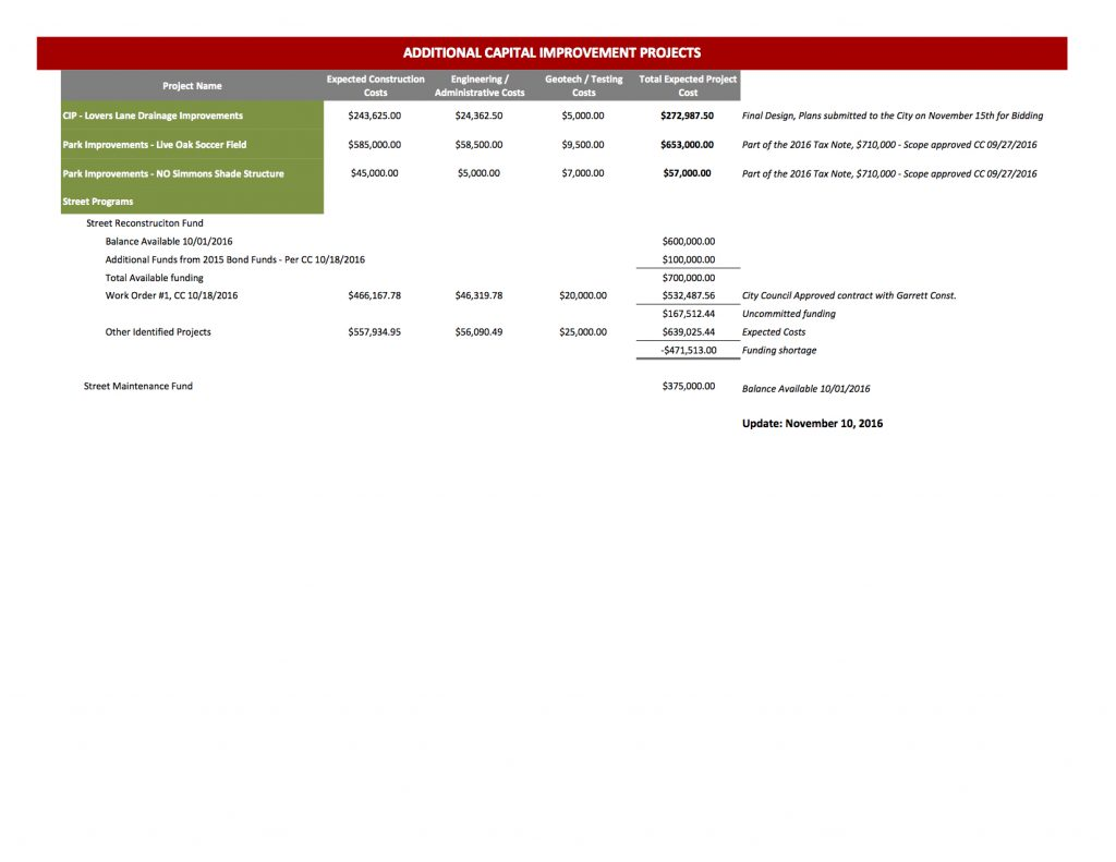 CIP Program Update
